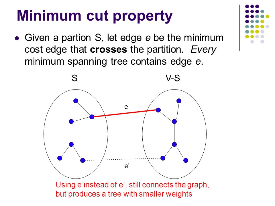 Minimum cut property Given a partion S, let edge e be the minimum cost edge that crosses the partition. Every minimum spanning tree contains edge e. S