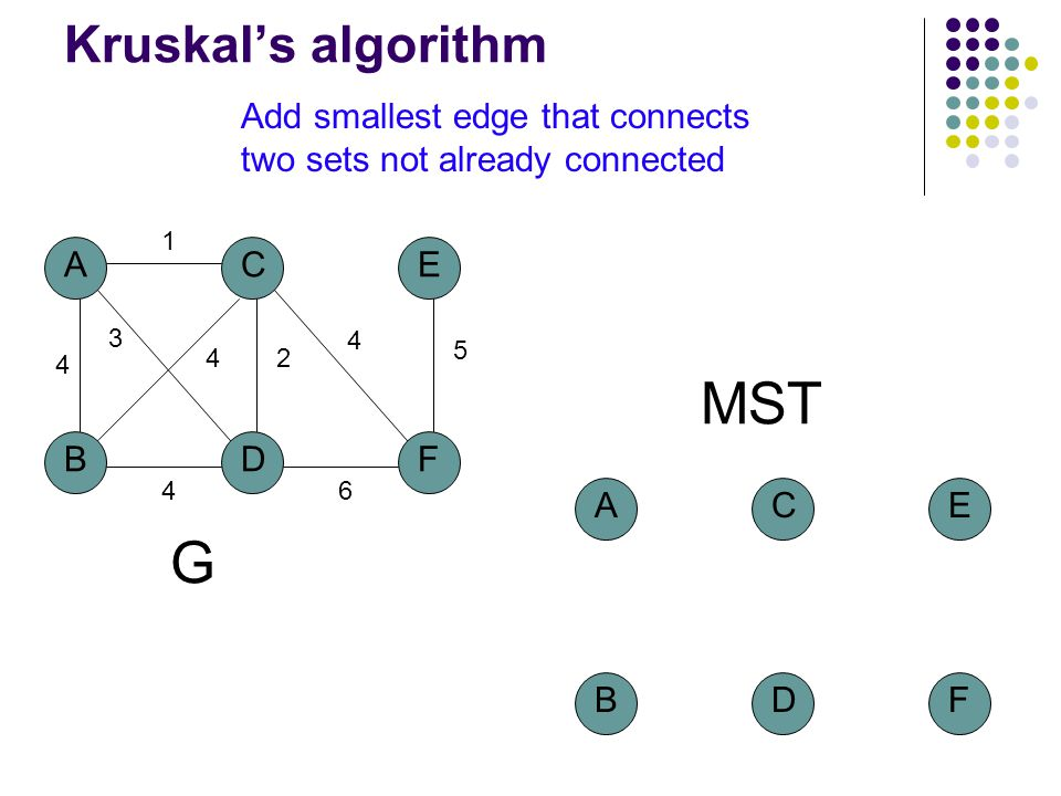 Kruskal's algorithm A BD C 4 1 2 3 4 F E 5 4 6 4 G MST A BD C F E Add smallest edge that connects two sets not already connected