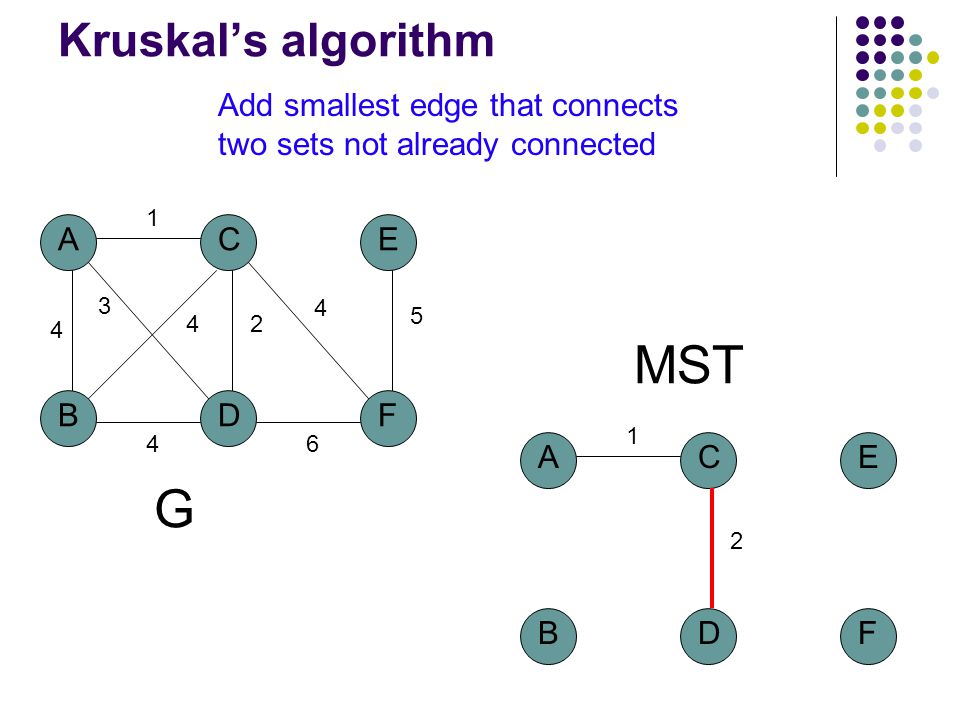 A BD C 4 1 2 3 4 F E 5 4 6 4 G MST A BD C 1 2 F E Add smallest edge that connects two sets not already connected Kruskal's algorithm