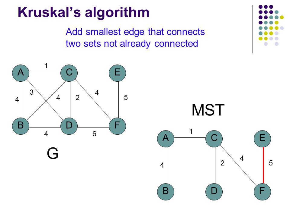 A BD C 4 1 2 3 4 F E 5 4 6 4 G MST A BD C 4 1 2 F E 5 4 Kruskal's algorithm Add smallest edge that connects two sets not already connected