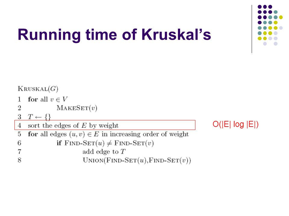 Running time of Kruskal's O(|E| log |E|)