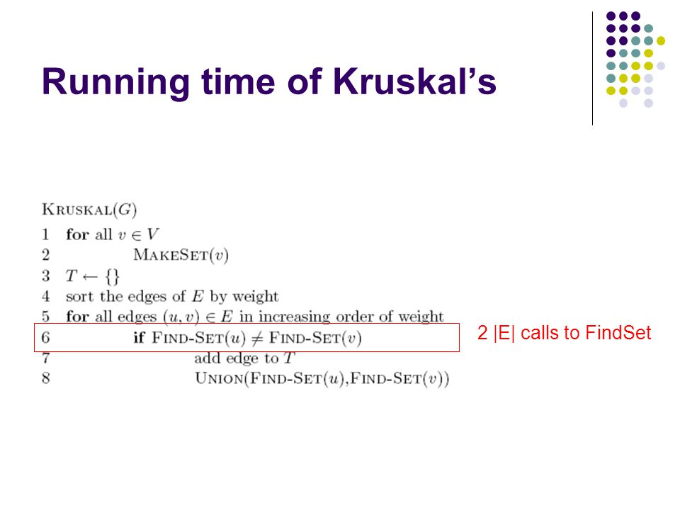 Running time of Kruskal's 2 |E| calls to FindSet