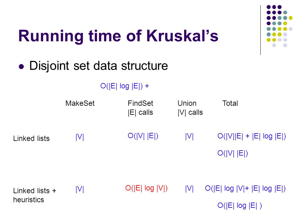 Running time of Kruskal's Disjoint set data structure O(|E| log |E|) + MakeSetFindSet |E| calls Union |V| calls Total Linked lists |V| O(|V| |E|) |V|O