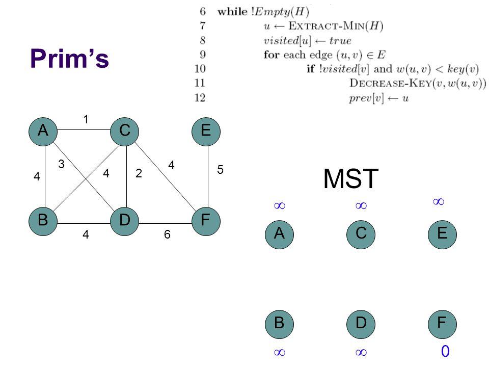 Prim's A BD C 4 1 2 3 4 F E 5 4 6 4 MST A BD C F E    0
