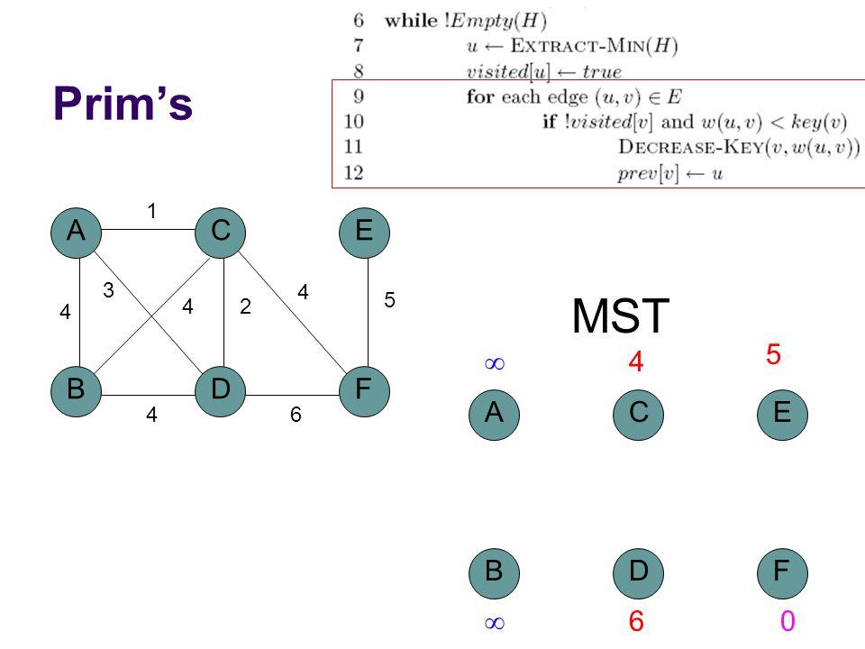 Prim's A BD C 4 1 2 3 4 F E 5 4 6 4 MST A BD C F E  4 5  60