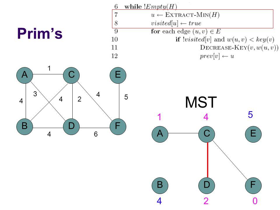 Prim's A BD C 4 1 2 3 4 F E 5 4 6 4 MST A BD C F E 14 5 420