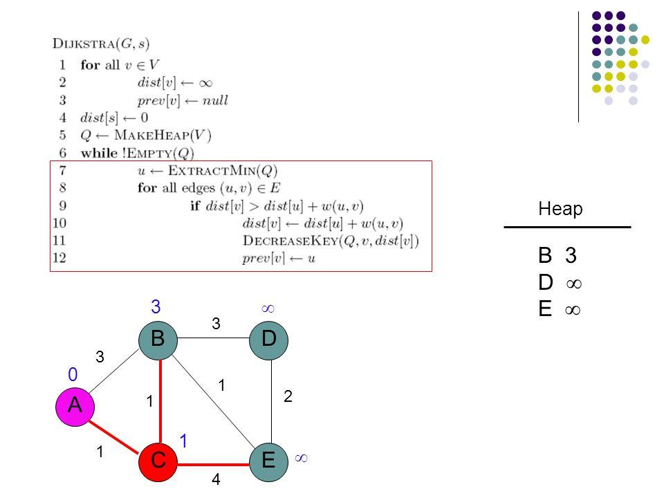 3 A B CE D 1 1 3 2 1 4 3   1 0 Heap B 3 D  E 