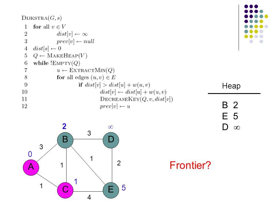 3 A B CE D 1 1 3 2 1 4 2  5 1 0 Heap B 2 E 5 D  Frontier