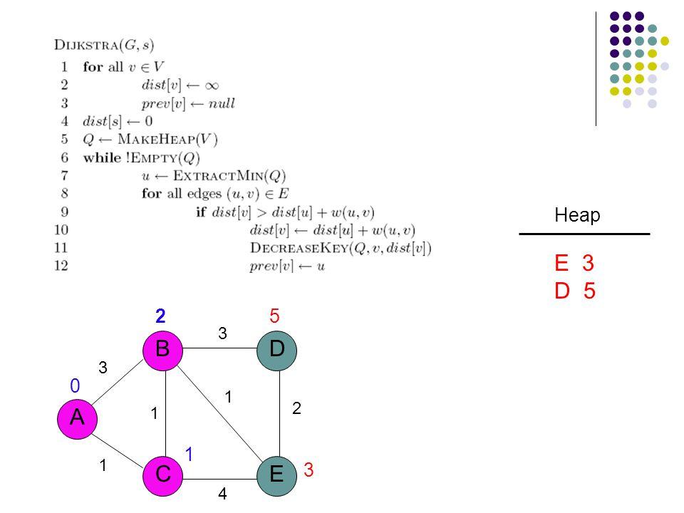 3 A B CE D 1 1 3 2 1 4 25 3 1 0 Heap E 3 D 5