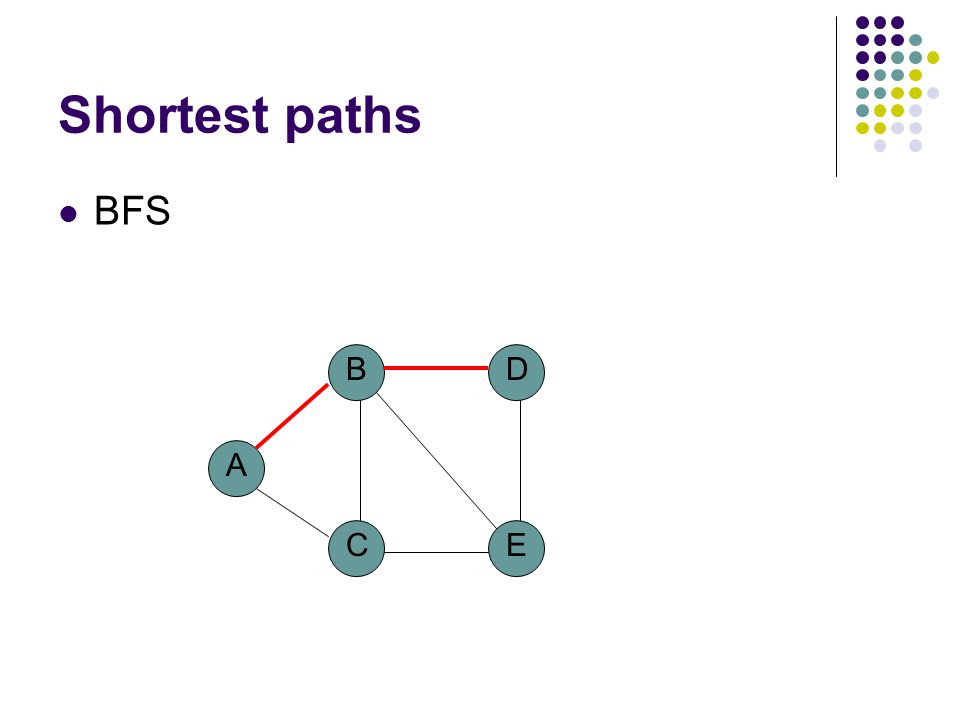 Shortest paths What is the shortest path from a to d? A B CE D 1 1 3 2 2 3 4
