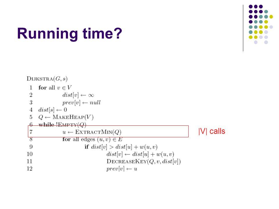 Running time |V| calls