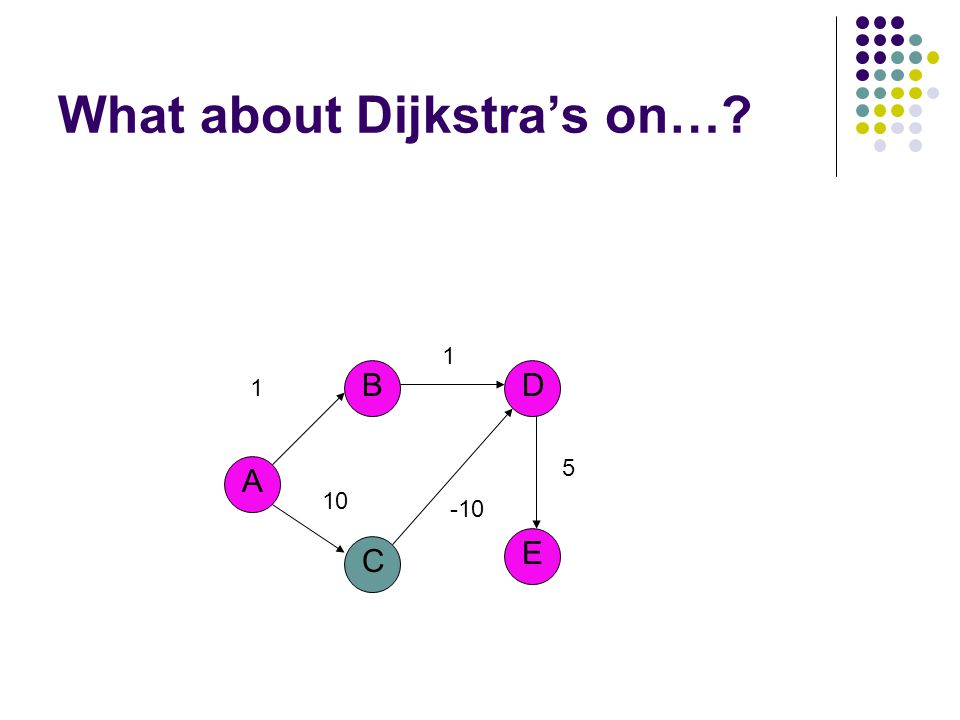 What about Dijkstra's on…? A B C E D 1 1 -10 5 10
