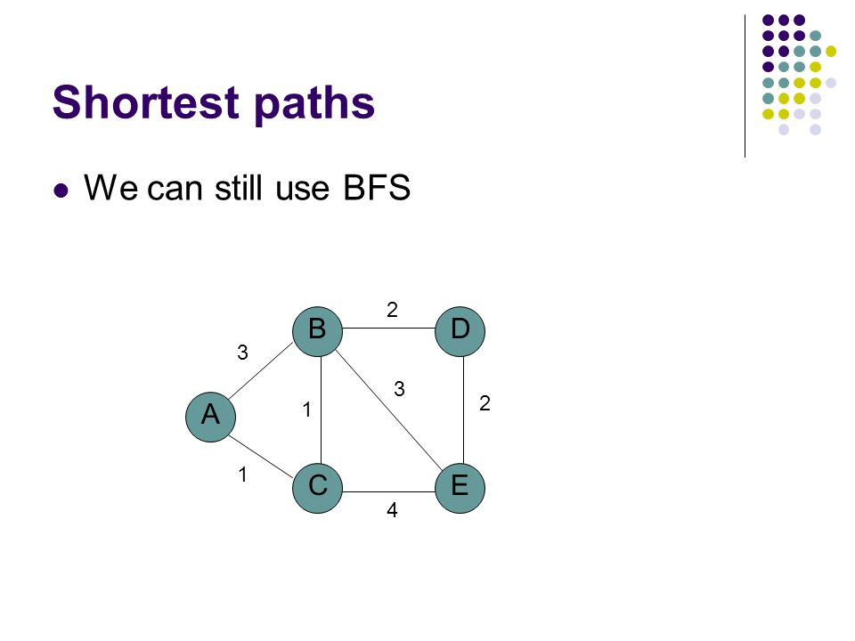 Shortest paths We can still use BFS A B CE D 1 1 3 2 2 3 4