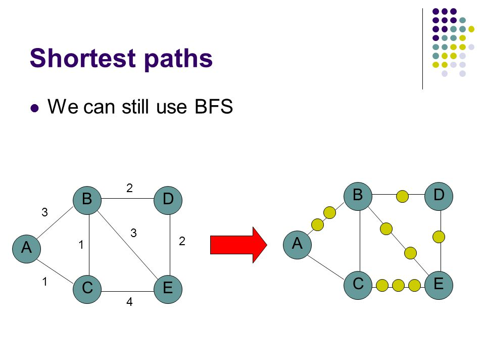 Bellman-Ford algorithm G S F E A D B C 10 8 1 3 1 1 2 -2 -4 05 5 7 14 7 9 8 Iteration: 5 B has the correct distance and path