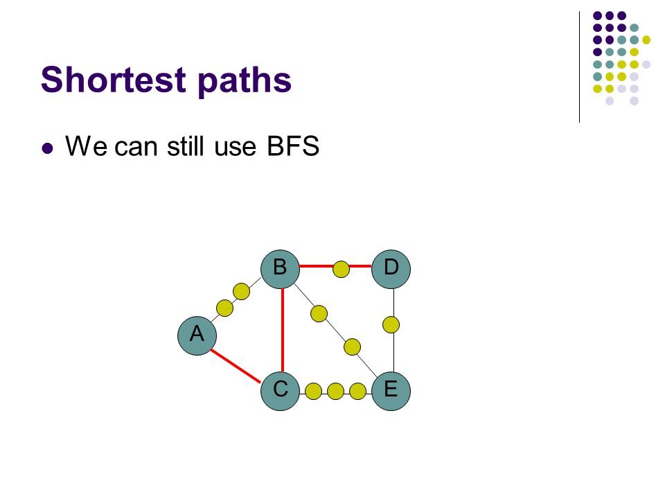 Shortest paths We can still use BFS A B CE D
