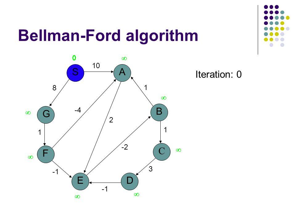 Bellman-Ford algorithm G S F E A D B C 10 8 1 3 1 1 2 -2 -4 0        Iteration: 0