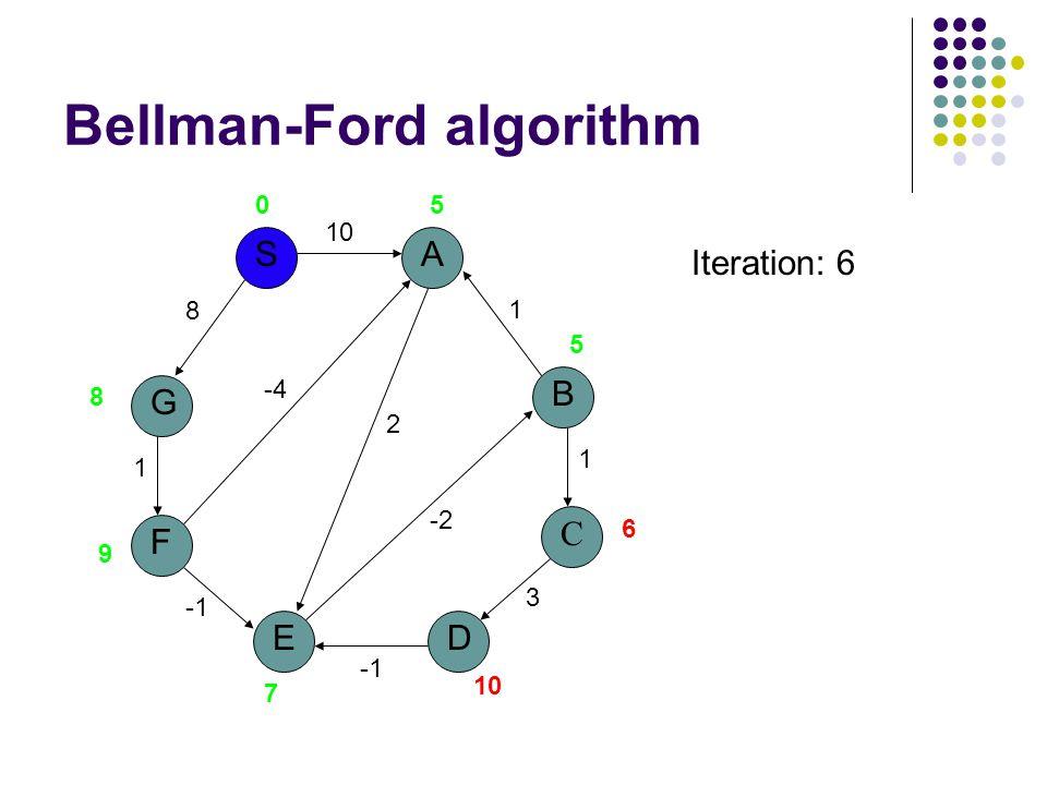 Bellman-Ford algorithm G S F E A D B C 10 8 1 3 1 1 2 -2 -4 05 5 6 10 7 9 8 Iteration: 6