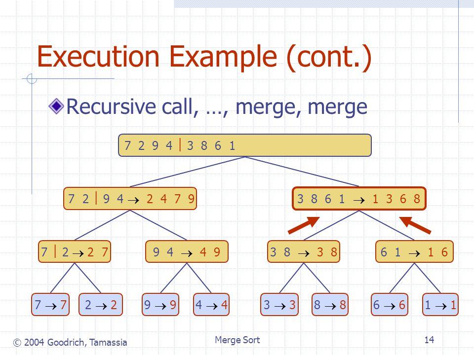 © 2004 Goodrich, Tamassia Merge Sort14 Execution Example (cont.) Recursive call, …, merge, merge 7 2  9 4  2 4 7 9 3 8 6 1  1 3 6 8 7  2  2 79 4  4 93 8  3 86 1  1 6 7  77  72  22  29  94  43  33  38  88  86  66  61  11  1 7 2 9 4  3 8 6 1  1 2 3 4 6 7 8 9
