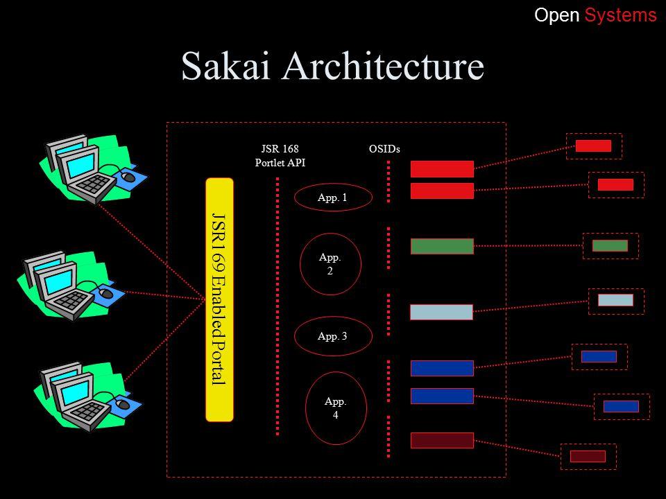 Sakai Architecture App. 1 OSIDs App. 2 App. 3 App.