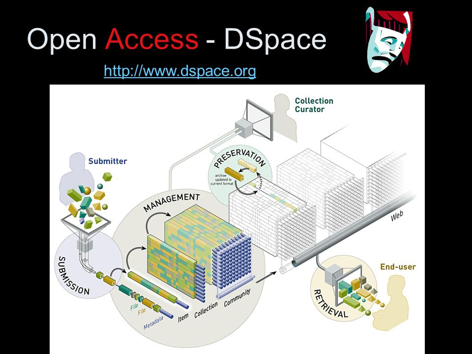 Open Access - DSpace http://www.dspace.org