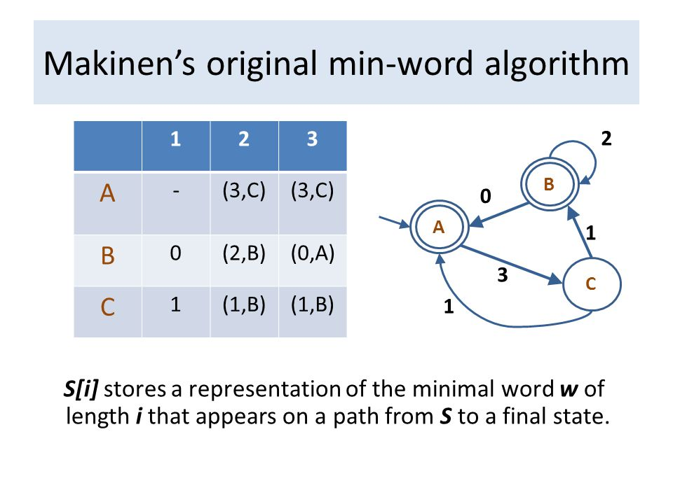 Makinen's original min-word algorithm 0 3 1 2 A B C 123 A -(3,C) B 0(2,B)(0,A) C 1(1,B) S[i] stores a representation of the minimal word w of length i that appears on a path from S to a final state.