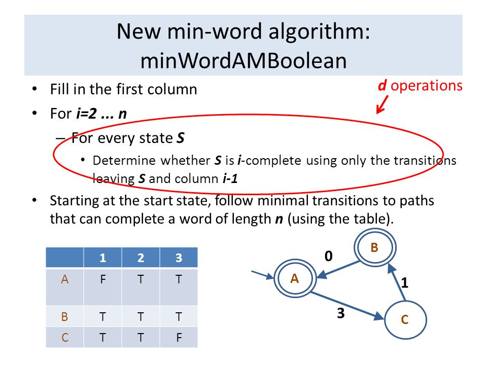 New min-word algorithm: minWordAMBoolean Fill in the first column For i=2...
