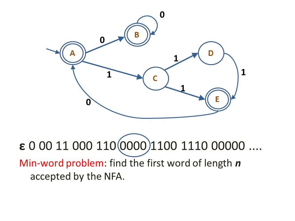 Makinen's original min-word algorithm 0 3 1 2 A B C 123 A -(3,C) B 0(2,B)(0,A) C 1(1,B) The minimal word of length n can be found by tracing back from the last column of the start state.