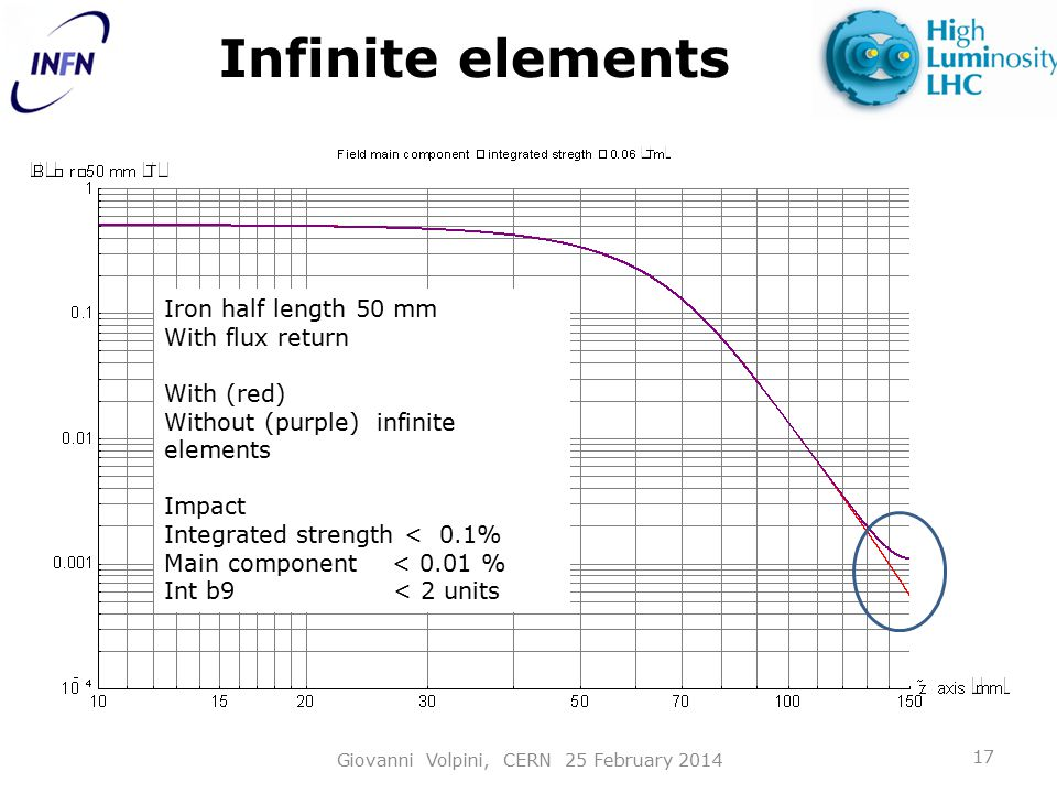 Infinite elements Giovanni Volpini, CERN 25 February 2014 17 Iron half length 50 mm With flux return With (red) Without (purple) infinite elements Impact Integrated strength < 0.1% Main component < 0.01 % Int b9 < 2 units