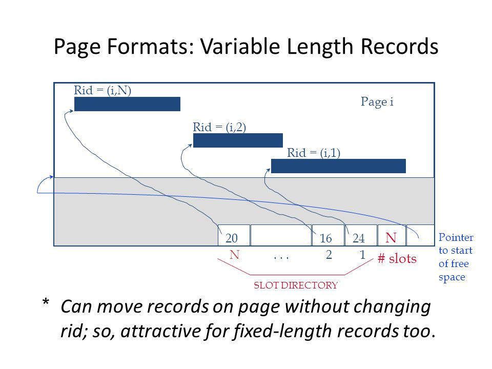 Page Formats: Variable Length Records *Can move records on page without changing rid; so, attractive for fixed-length records too.