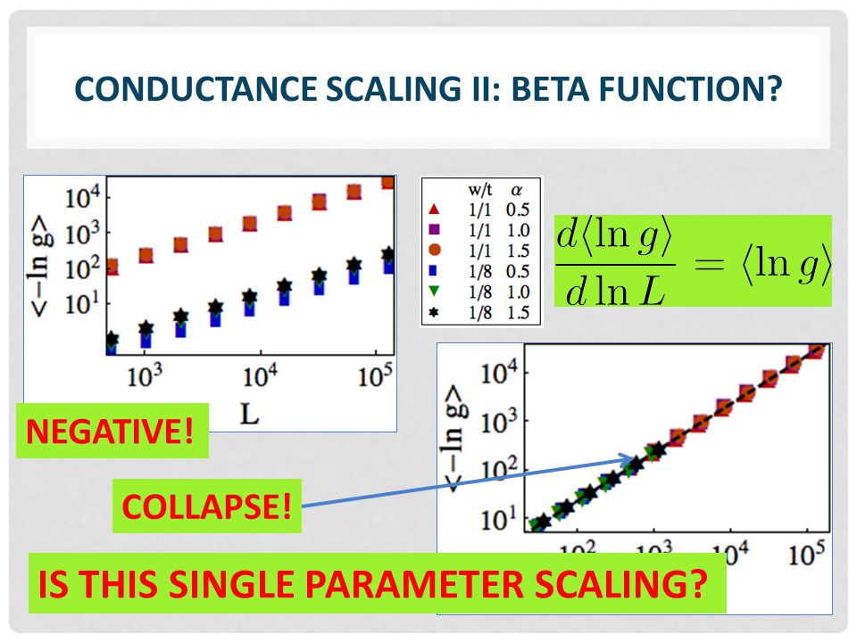 CONDUCTANCE SCALING II: BETA FUNCTION? COLLAPSE! IS THIS SINGLE PARAMETER SCALING? NEGATIVE!