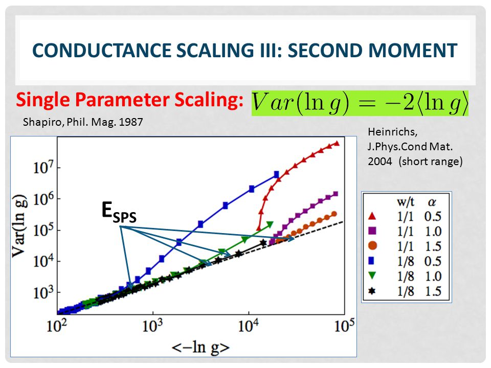 CONDUCTANCE SCALING III: SECOND MOMENT Single Parameter Scaling: E SPS Shapiro, Phil.