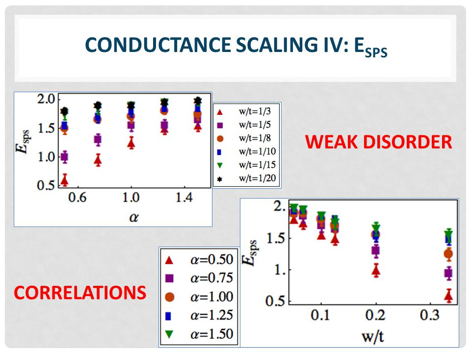 CONDUCTANCE SCALING IV: E SPS WEAK DISORDER CORRELATIONS