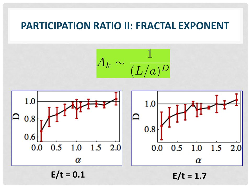 PARTICIPATION RATIO II: FRACTAL EXPONENT E/t = 0.1 E/t = 1.7