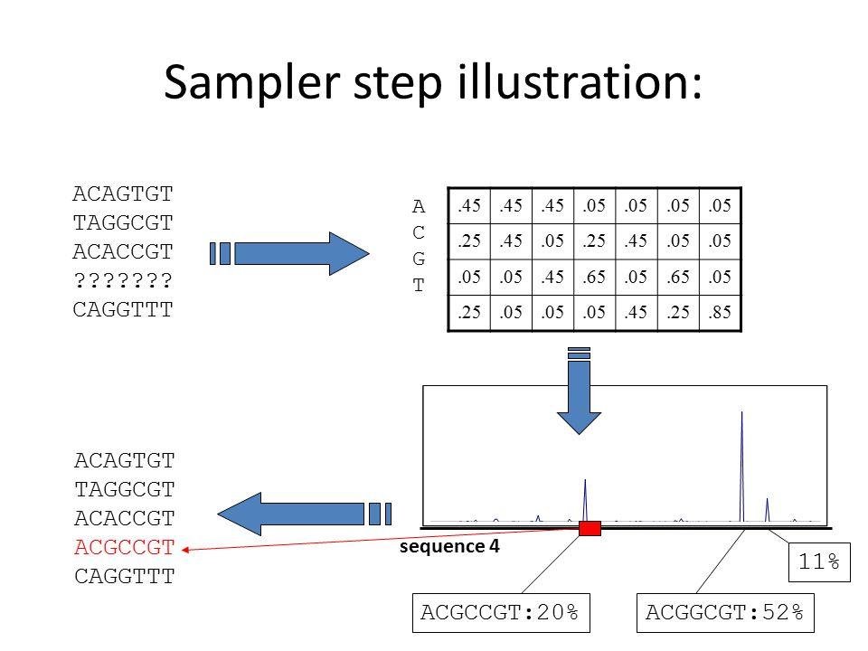Sampler step illustration: ACAGTGT TAGGCGT ACACCGT ??????.