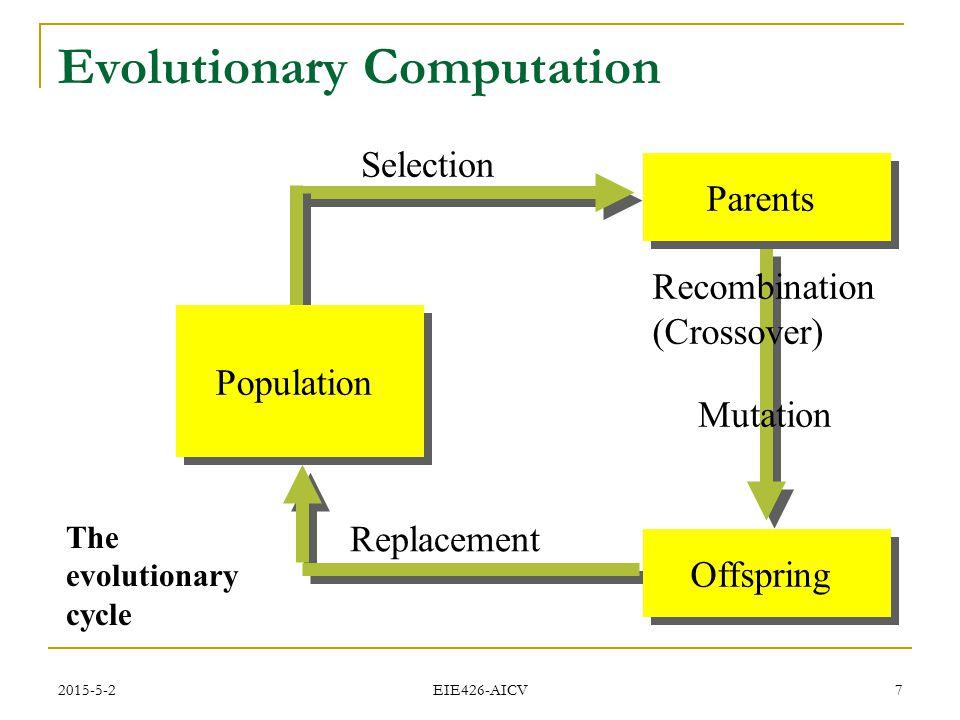 2015-5-2 EIE426-AICV 7 Evolutionary Computation Recombination (Crossover) Mutation Population OffspringParents Selection Replacement The evolutionary