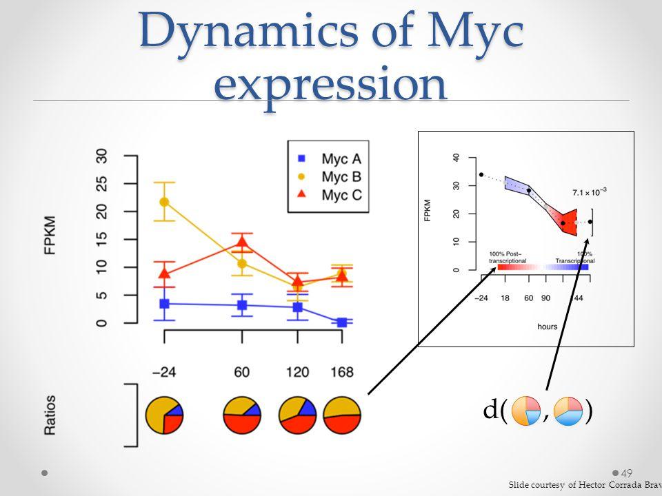 Dynamics of Myc expression 49 d(, ) Slide courtesy of Hector Corrada Bravo