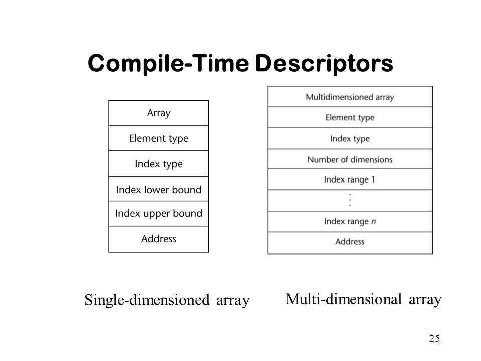 25 Compile-Time Descriptors Single-dimensioned array Multi-dimensional array