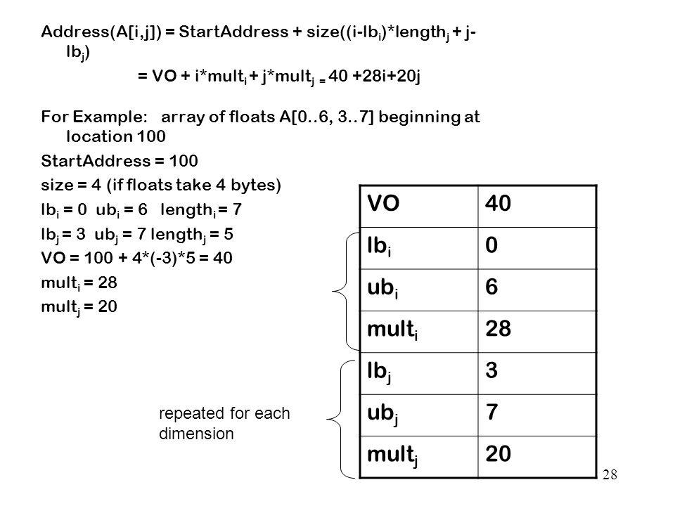 28 Address(A[i,j]) = StartAddress + size((i-lb i )*length j + j- lb j ) = VO + i*mult i + j*mult j = 40 +28i+20j For Example: array of floats A[0..6, 3..7] beginning at location 100 StartAddress = 100 size = 4 (if floats take 4 bytes) lb i = 0 ub i = 6 length i = 7 lb j = 3 ub j = 7 length j = 5 VO = 100 + 4*(-3)*5 = 40 mult i = 28 mult j = 20 VO40 lb i 0 ub i 6 mult i 28 lb j 3 ub j 7 mult j 20 repeated for each dimension