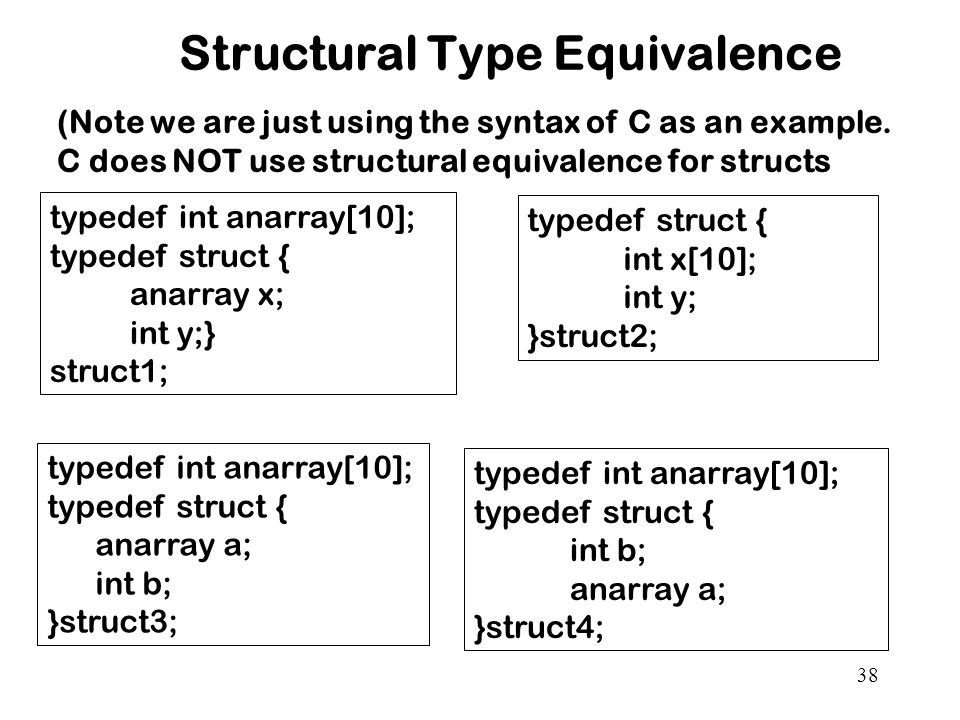38 Structural Type Equivalence typedef int anarray[10]; typedef struct { anarray x; int y;} struct1; typedef struct { int x[10]; int y; }struct2; typedef int anarray[10]; typedef struct { anarray a; int b; }struct3; typedef int anarray[10]; typedef struct { int b; anarray a; }struct4; (Note we are just using the syntax of C as an example.