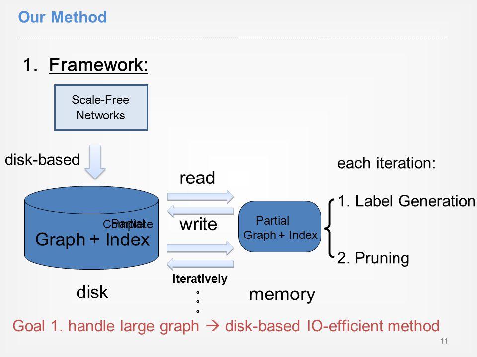 1.Framework: disk memory iteratively 。 read write Goal 1.