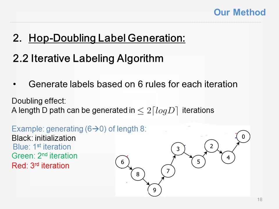 2.Hop-Doubling Label Generation: 2.2 Iterative Labeling Algorithm Generate labels based on 6 rules for each iteration Doubling effect: A length D path can be generated in iterations Example: generating (6  0) of length 8: Black: initialization 18 Blue: 1 st iteration Green: 2 nd iteration Red: 3 rd iteration Our Method