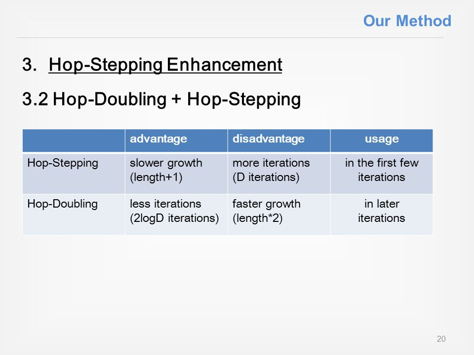 3.Hop-Stepping Enhancement 3.2 Hop-Doubling + Hop-Stepping advantagedisadvantageusage Hop-Steppingslower growth (length+1) more iterations (D iterations) in the first few iterations Hop-Doublingless iterations (2logD iterations) faster growth (length*2) in later iterations 20 Our Method