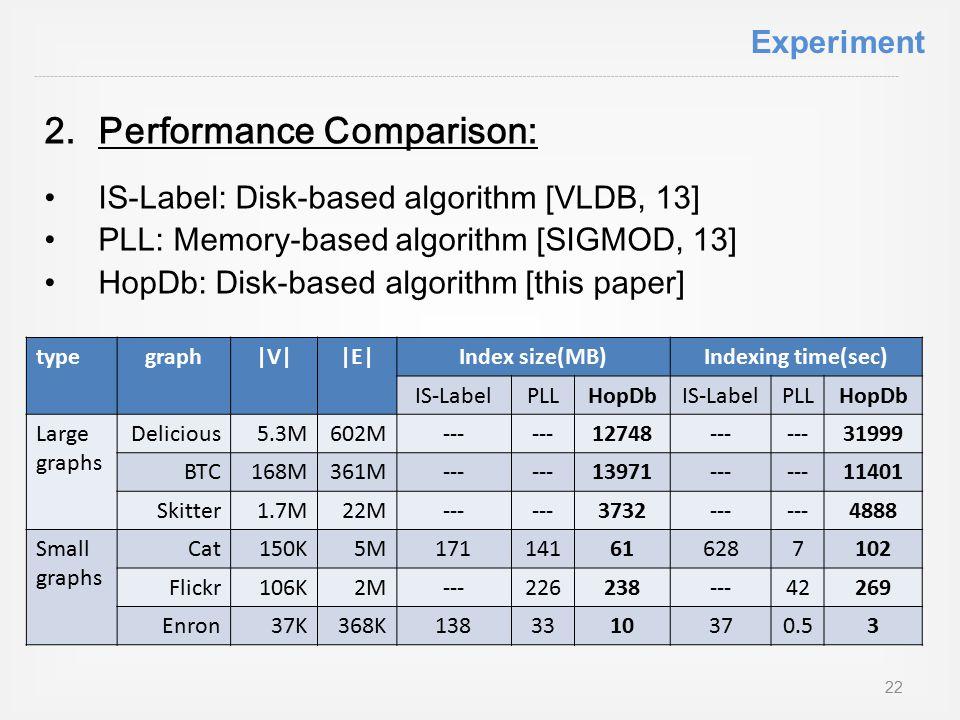 2.Performance Comparison: IS-Label: Disk-based algorithm [VLDB, 13] PLL: Memory-based algorithm [SIGMOD, 13] HopDb: Disk-based algorithm [this paper] typegraph|V||E|Index size(MB)Indexing time(sec) IS-LabelPLLHopDbIS-LabelPLLHopDb Large graphs Delicious5.3M602M--- 12748--- 31999 BTC168M361M--- 13971--- 11401 Skitter1.7M22M--- 3732--- 4888 Small graphs Cat150K5M171141616287102 Flickr106K2M---226238---42269 Enron37K368K1383310370.53 Experiment 22
