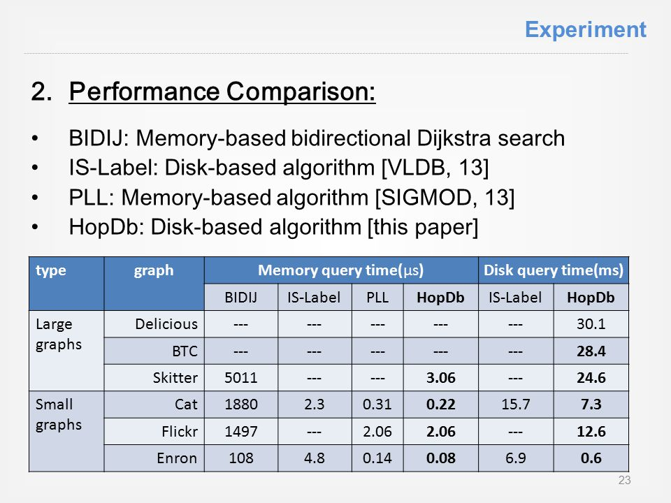 2.Performance Comparison: BIDIJ: Memory-based bidirectional Dijkstra search IS-Label: Disk-based algorithm [VLDB, 13] PLL: Memory-based algorithm [SIGMOD, 13] HopDb: Disk-based algorithm [this paper] typegraphMemory query time(µs)Disk query time(ms) BIDIJIS-LabelPLLHopDbIS-LabelHopDb Large graphs Delicious--- 30.1 BTC--- 28.4 Skitter5011--- 3.06---24.6 Small graphs Cat18802.30.310.2215.77.3 Flickr1497---2.06 ---12.6 Enron1084.80.140.086.90.6 23 Experiment