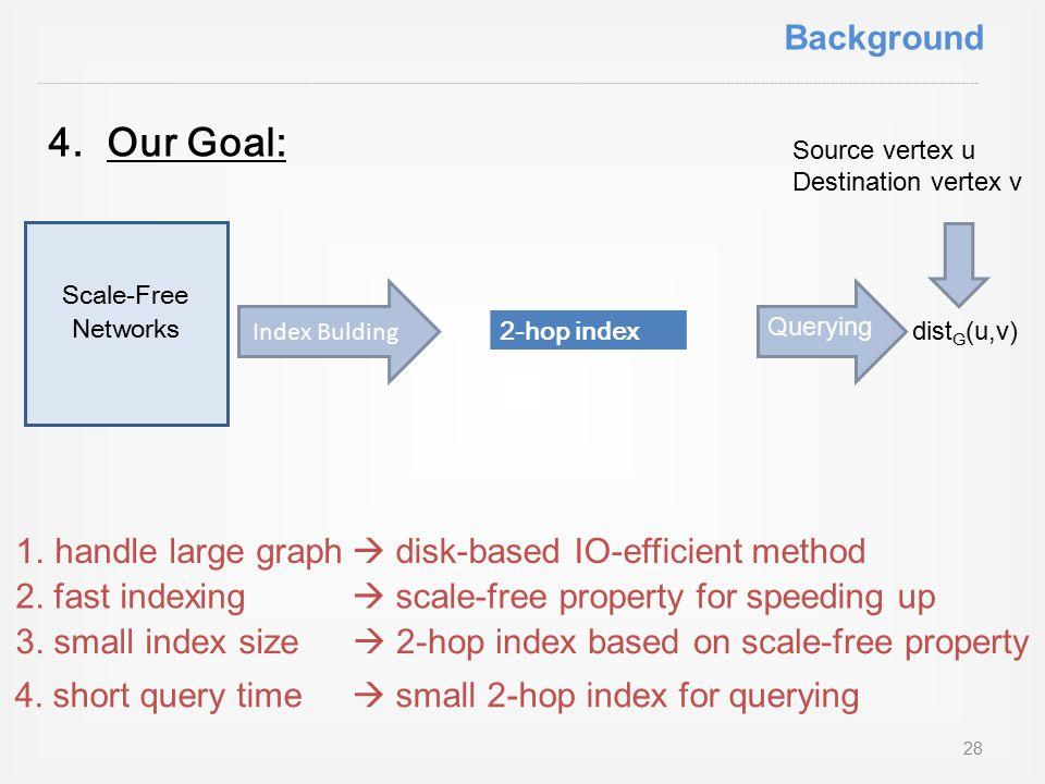 4.Our Goal: Scale-Free Networks Index Bulding 2-hop index dist G (u,v) 1.handle large graph Querying Source vertex u Destination vertex v 2.