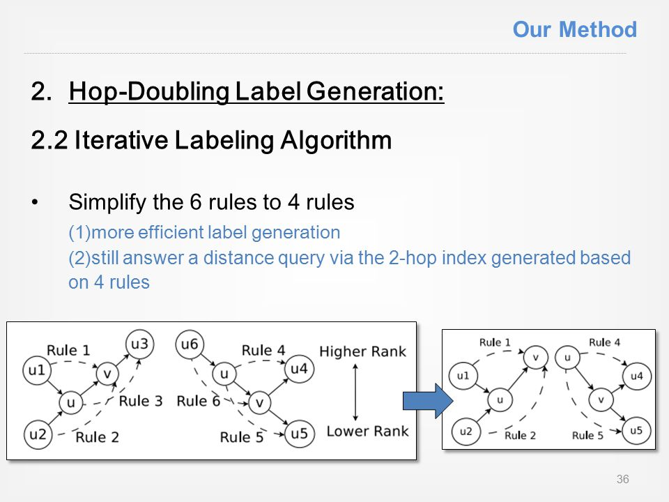 2.Hop-Doubling Label Generation: 2.2 Iterative Labeling Algorithm Simplify the 6 rules to 4 rules (1)more efficient label generation (2)still answer a distance query via the 2-hop index generated based on 4 rules 36 Our Method