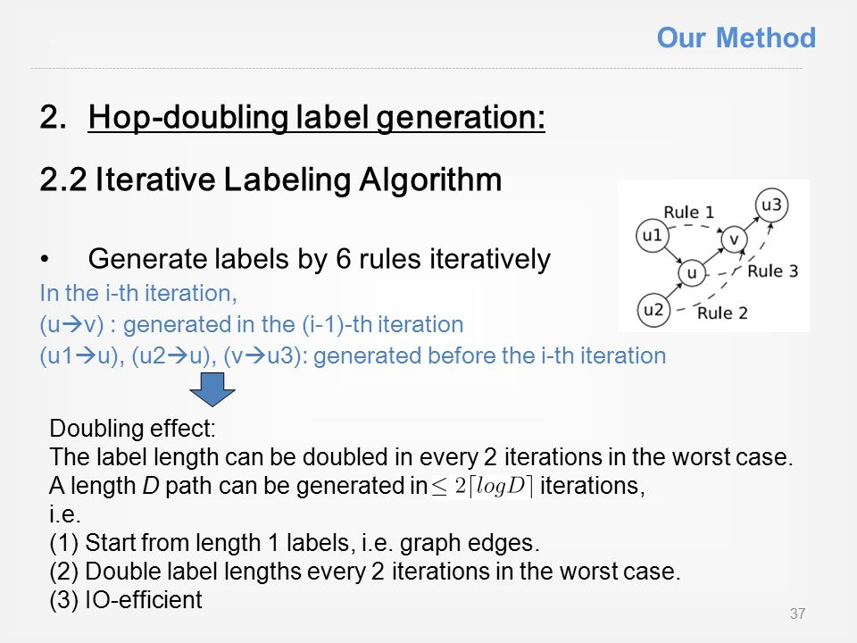 2.Hop-doubling label generation: 2.2 Iterative Labeling Algorithm Generate labels by 6 rules iteratively In the i-th iteration, (u  v) : generated in the (i-1)-th iteration (u1  u), (u2  u), (v  u3): generated before the i-th iteration Doubling effect: The label length can be doubled in every 2 iterations in the worst case.