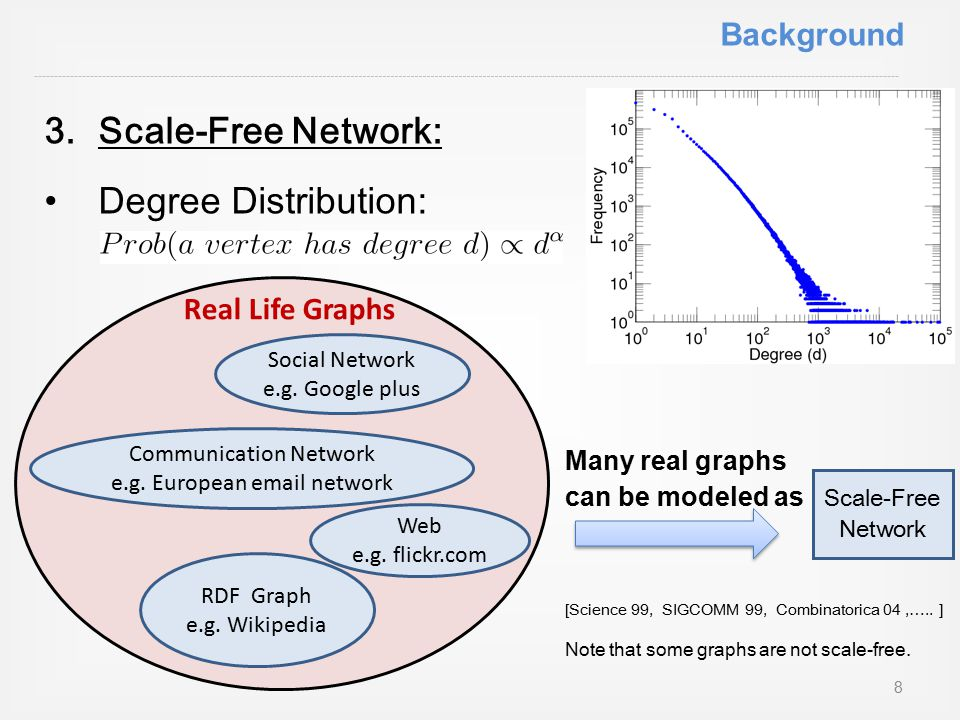 Many real graphs can be modeled as [Science 99, SIGCOMM 99, Combinatorica 04,…..