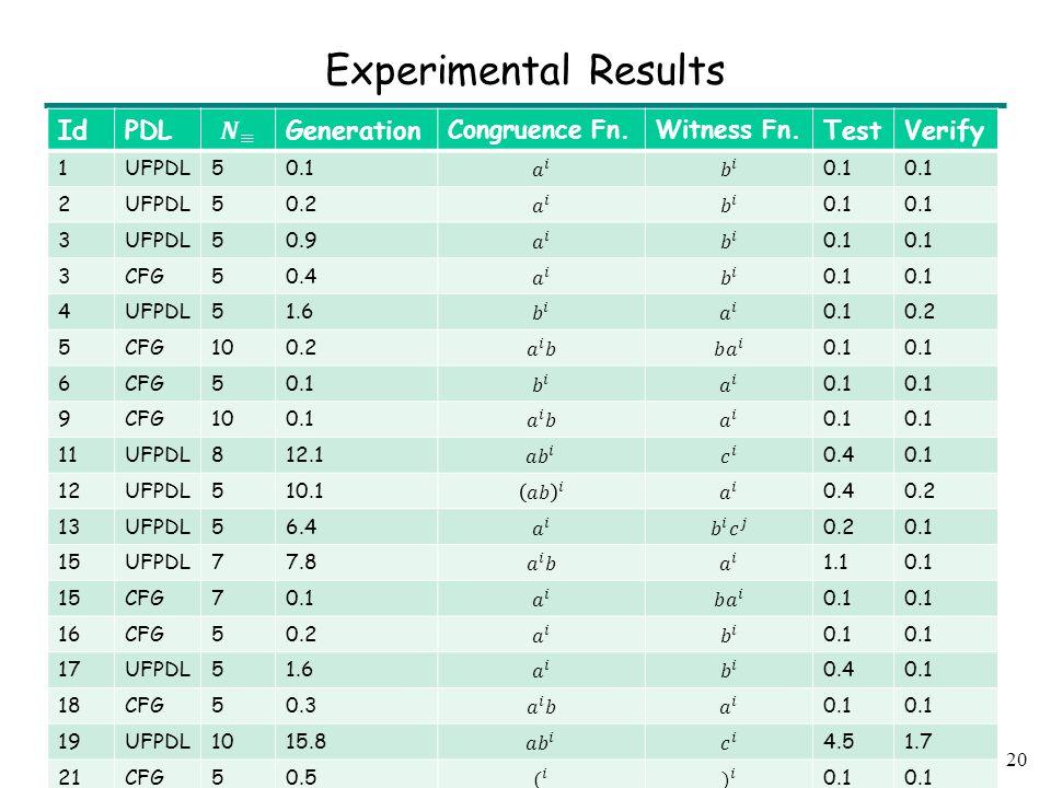 20 Experimental Results IdPDLGeneration Congruence Fn.Witness Fn.