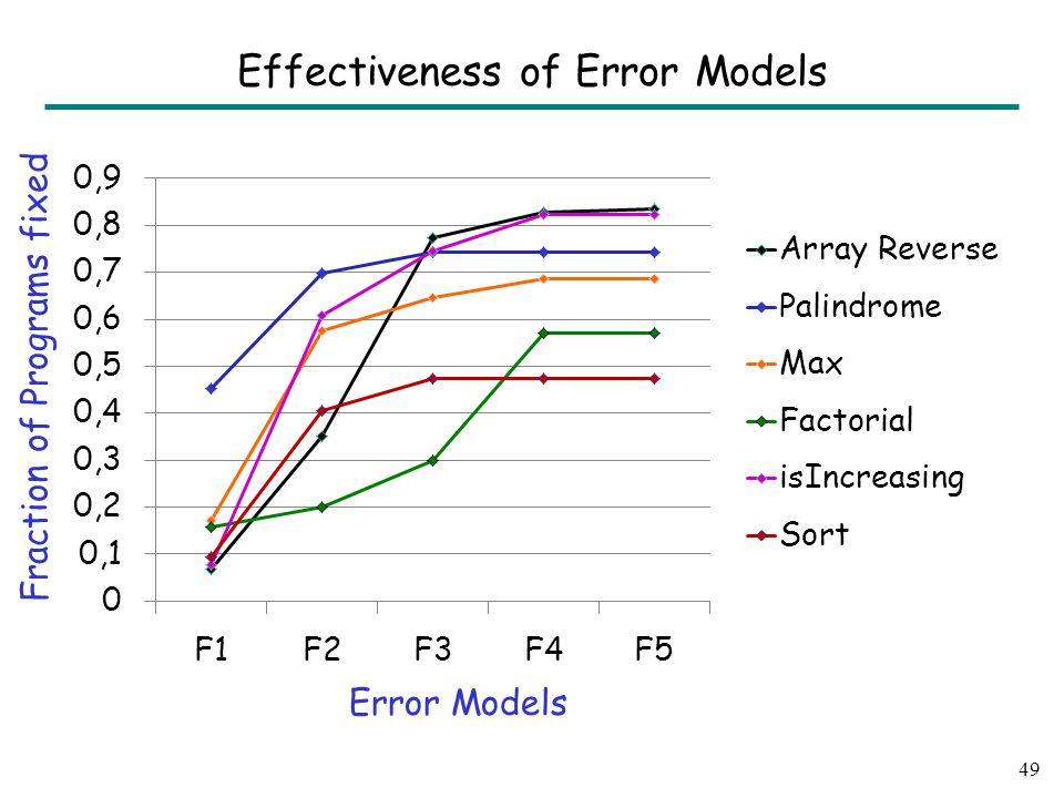 49 Effectiveness of Error Models